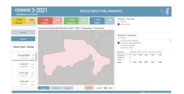 Primeiros resultados dos Censos 2021 disponíveis na Plataforma do INE